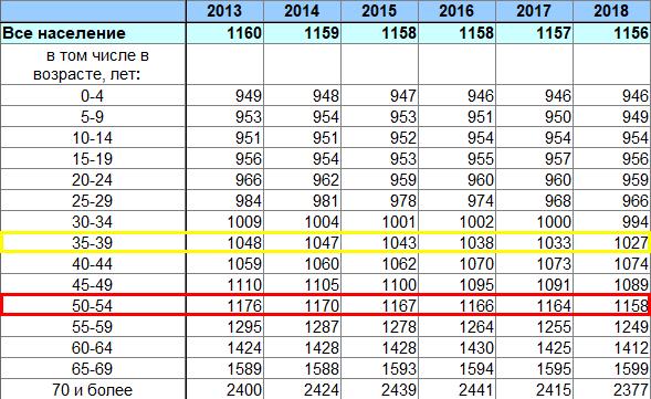 Количество женщин на 1000 мужчин соответствующей возрастной группы, все население
