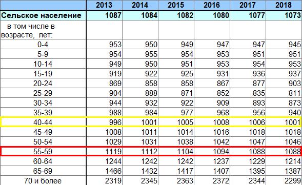 Количество женщин на 1000 мужчин соответствующей возрастной группы, сельское население
